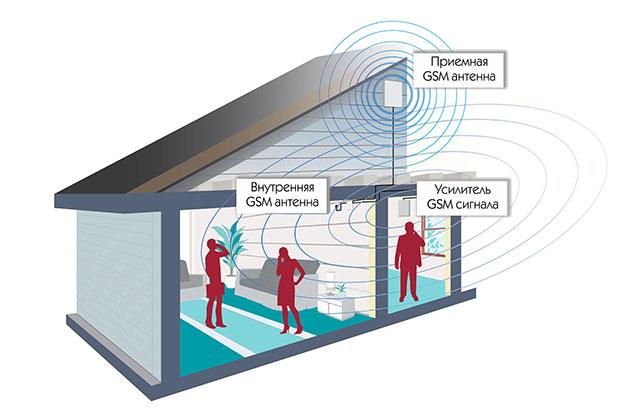 Как работает усилитель сотового сигнала